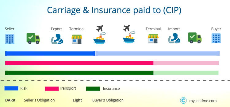 Carriage & Insurance paid to CIP