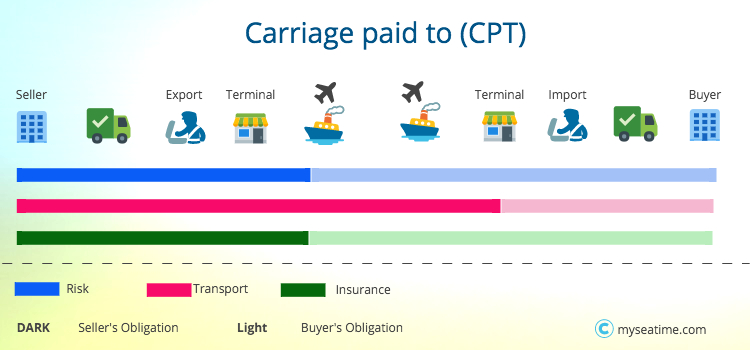 Carriage paid to CPT