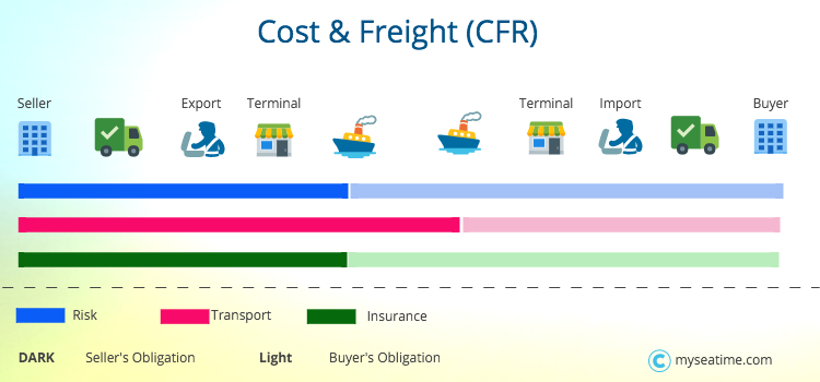 Cost & Freight CFR