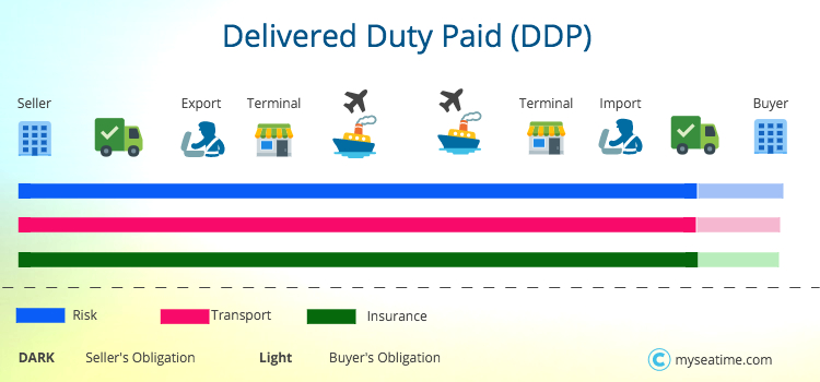 Delivered Duty Paid DDP