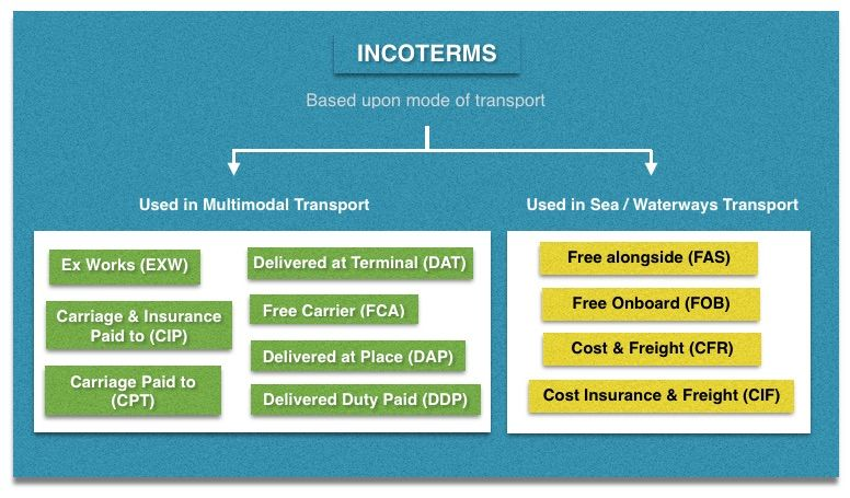 Incoterms according to mode of transport
