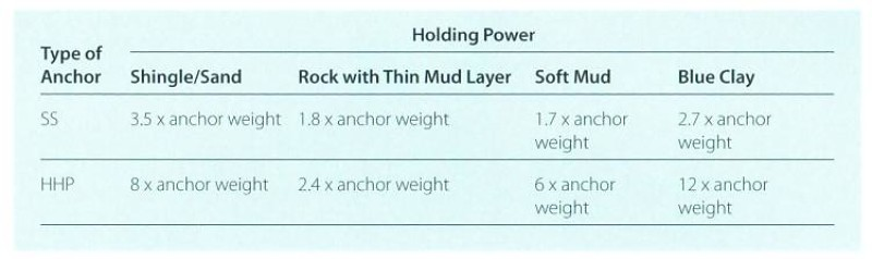 Anchor holding power in different kind of sea bed