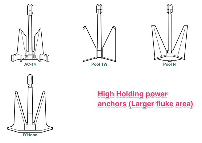 High holding power anchors