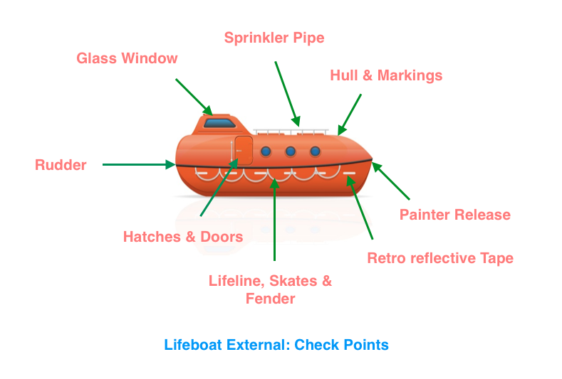 Check points Lifeboat External