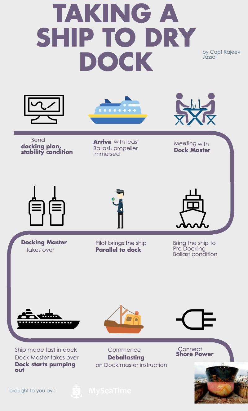 Infographic: Taking a ship to dry dock