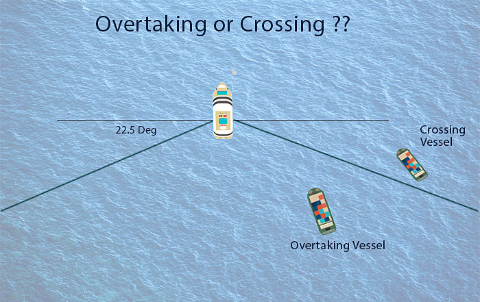 Overtaking or Crossing situation