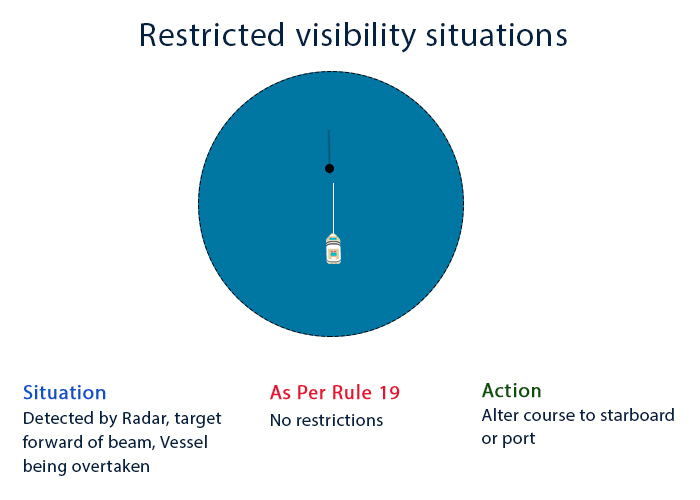 Rule 19 Situation 2