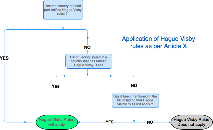 Application of hague visby rules