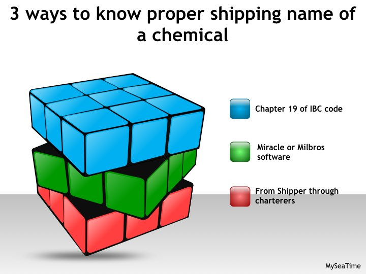 Proper shipping name of chemical