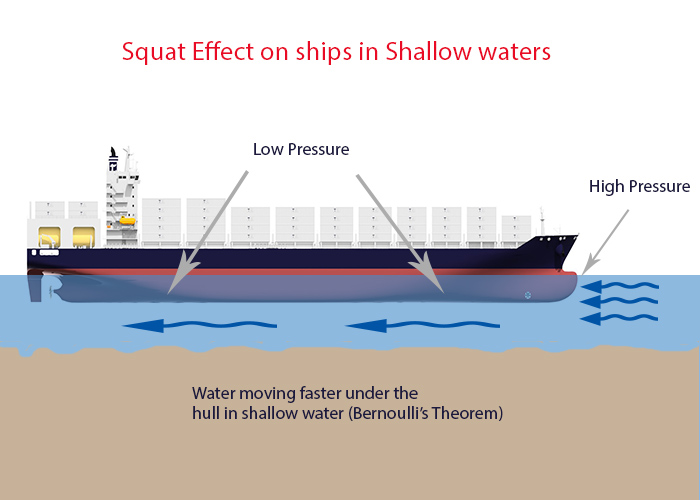 Squat effect on ships