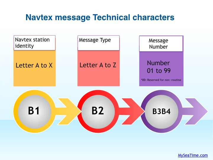 Navtex message characters