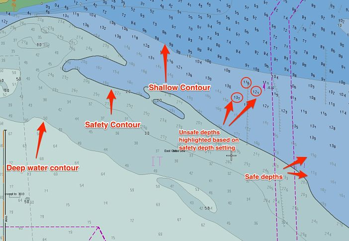 different Safety settings on ECDIS