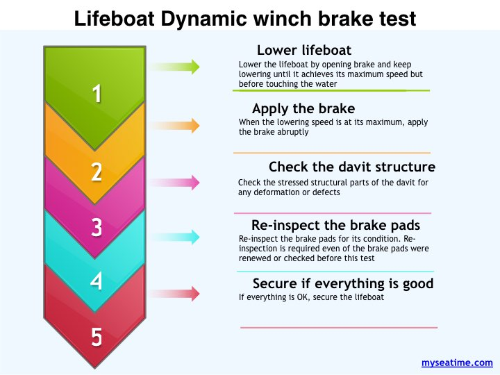 lifeboat dynamic winch brake test