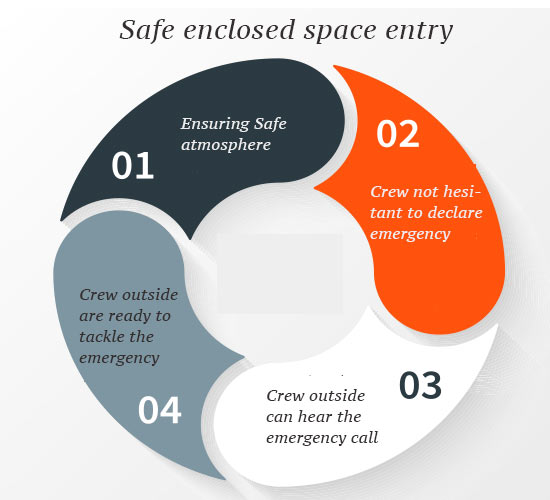 safe enclosed space entry