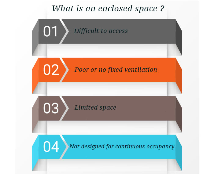 what is enclosed space