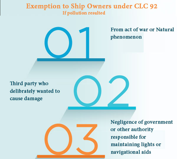 exemption-to-ship-owner-as-per-clc-92
