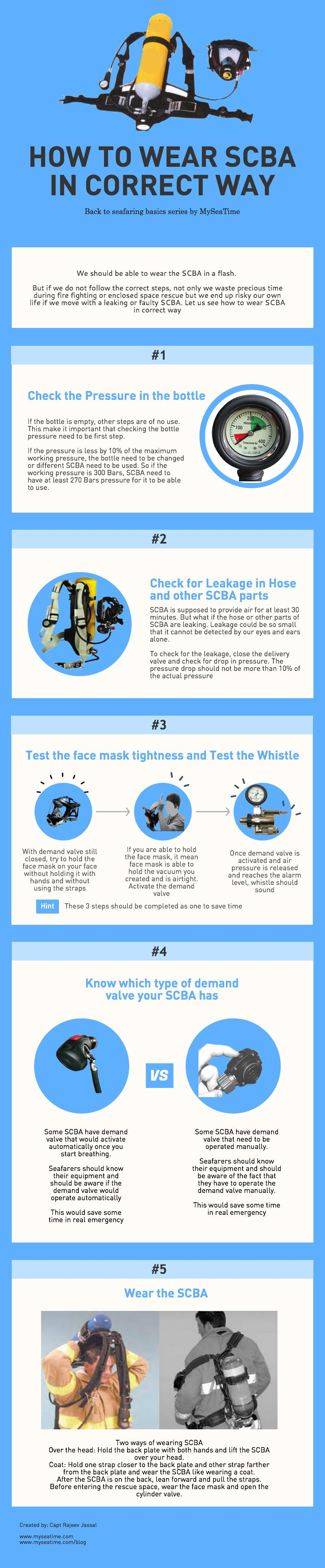 infographic-how-to-wear-scba