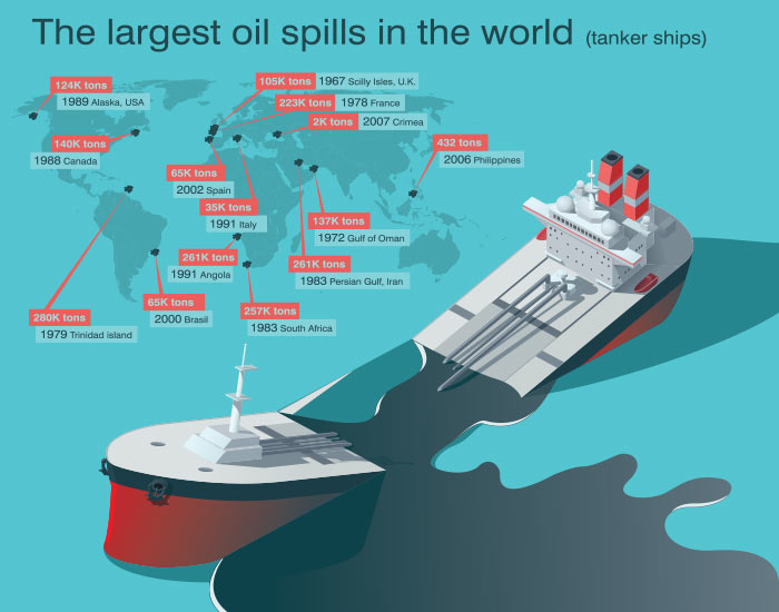 largest-oil-spill-of-the-world
