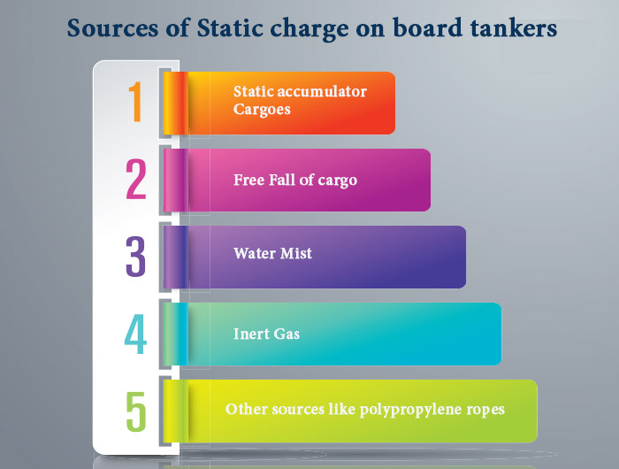 sources-of-static-charge-on-board