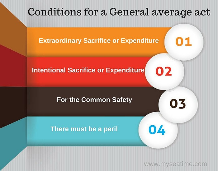 conditions-for-general-average-act