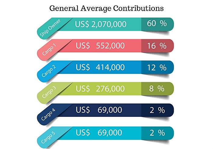 general-average-contributions