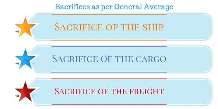 sacrifices-as-per-general-average