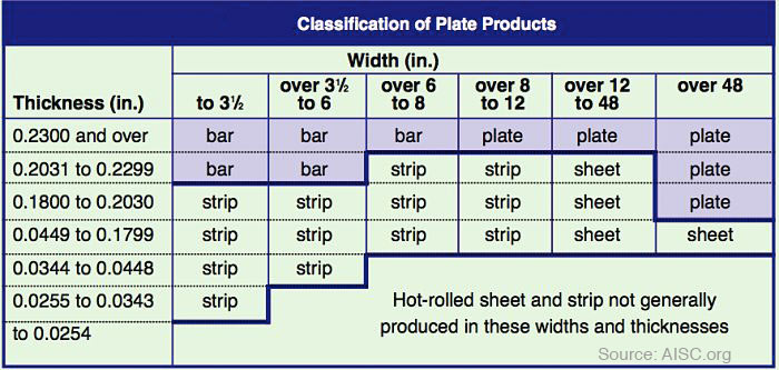 steel-plate-and-steel-bar
