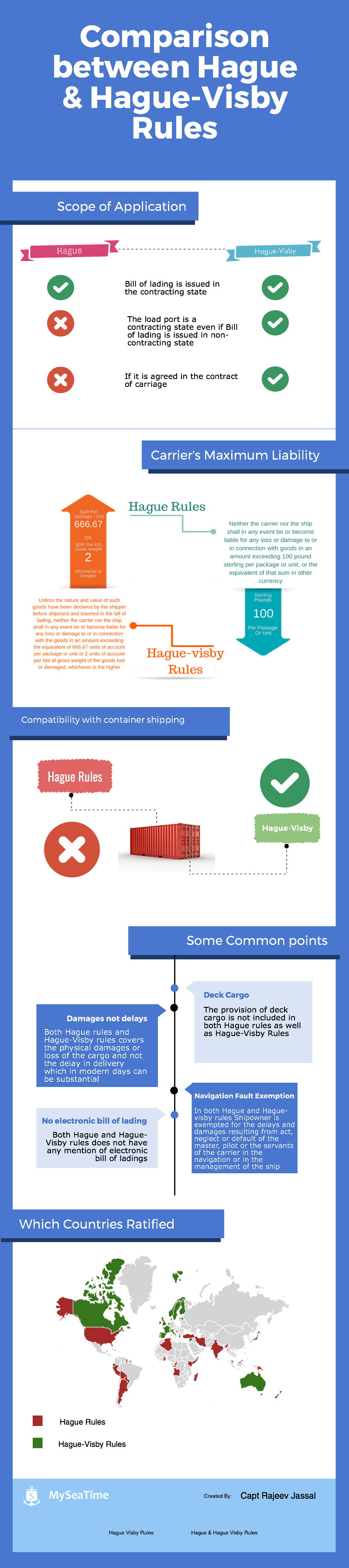 Comparison-between-hague-and-hague-visby-rules amended 1