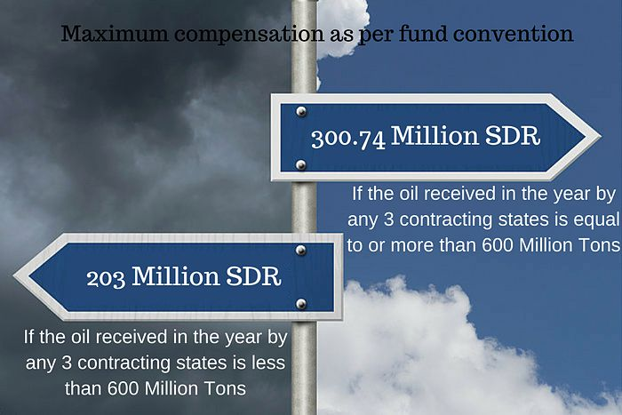 compensation-as-per-fund-convention