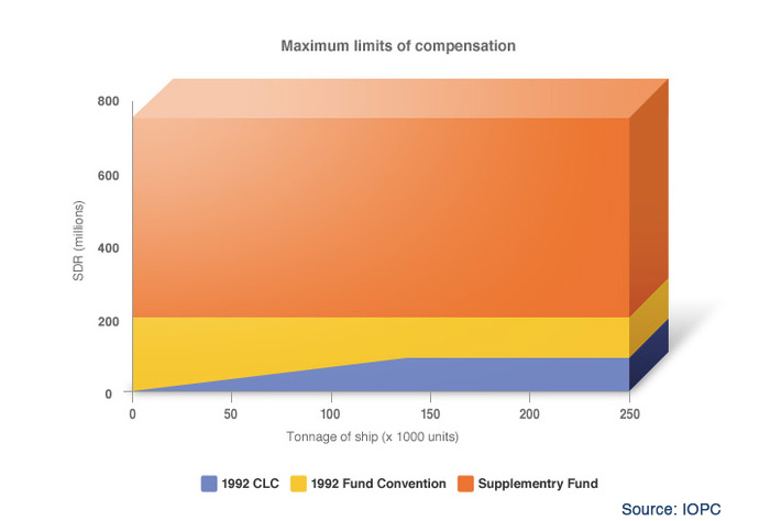 limits-of-fund-convention