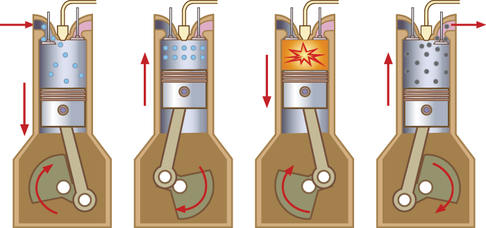 stages-of-working-of-engine