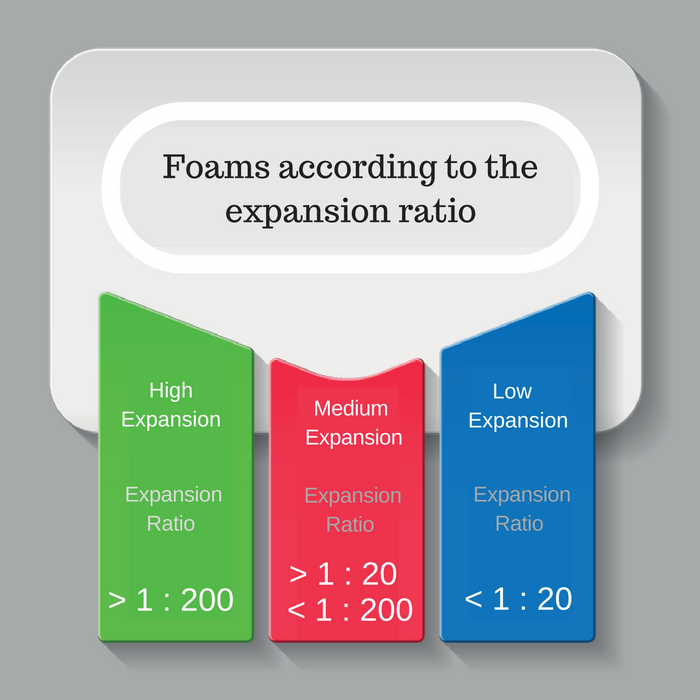 foams-according-to-the-expansion-ratio