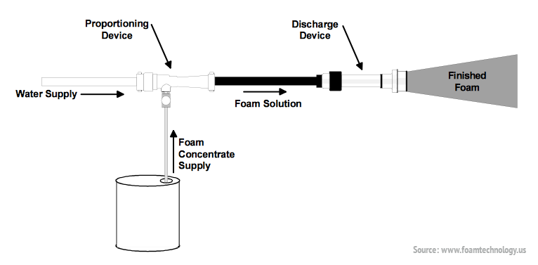 how-foam-is-produced