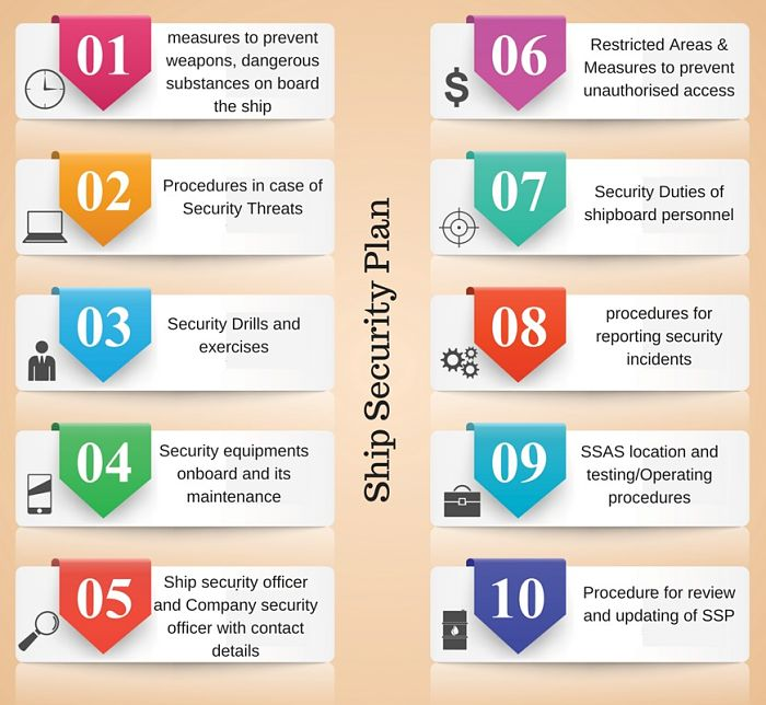 content of ship security plan SSP