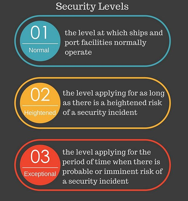 different-security-levels