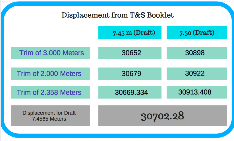 Displacement from T&S booklet draft survey