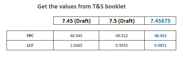 Values of LCF and TPC from trim and stability booklet