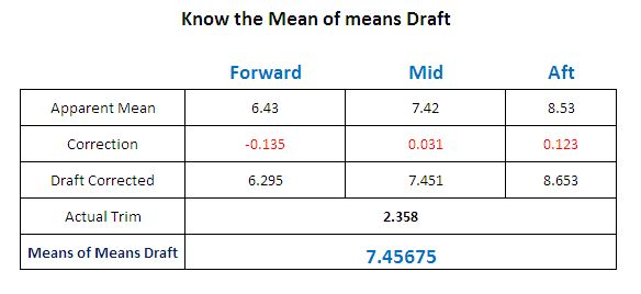 mean of means draft