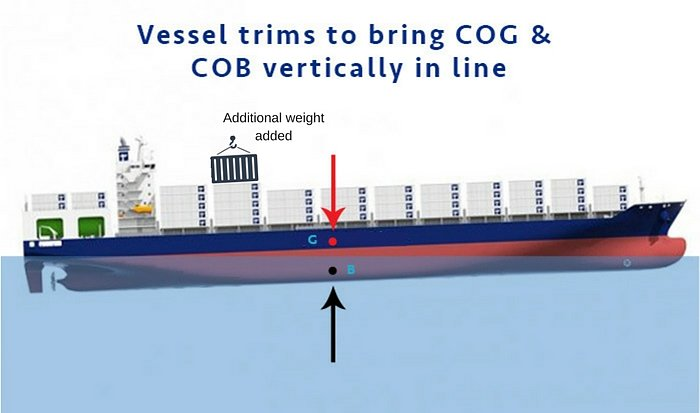 Vessel trims to bring COG and COB vertically in line