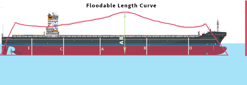floodable length curve plotted