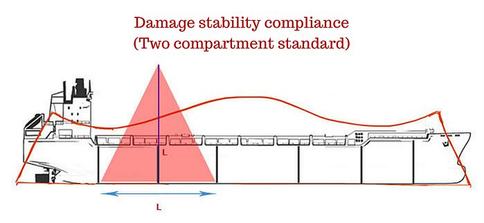 Damage stability compliance with Two compartment standard