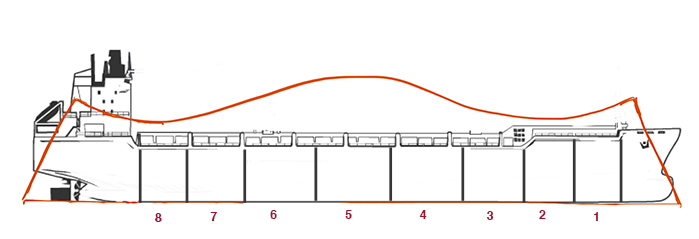 Floodable length curve compartments