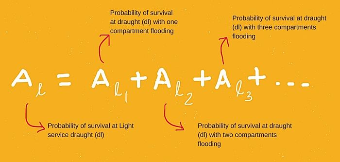 Probability of survival at light draught dl