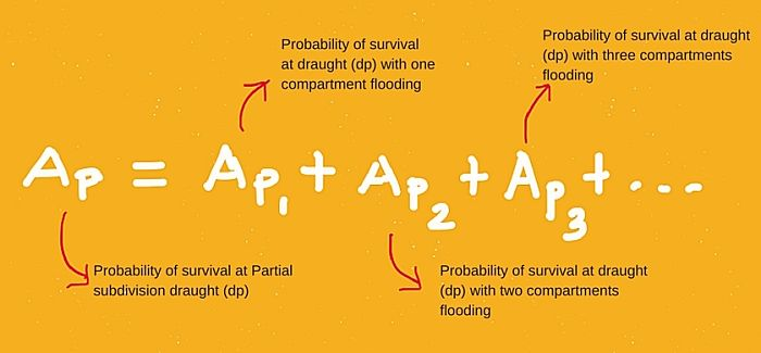 Probability of survival at partial subdivision draught dp