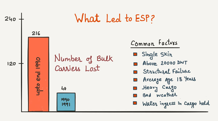 What-led-to-ESP