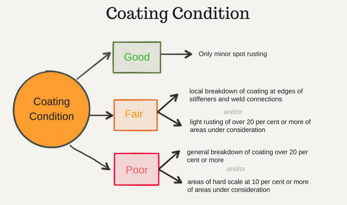 coating-condition