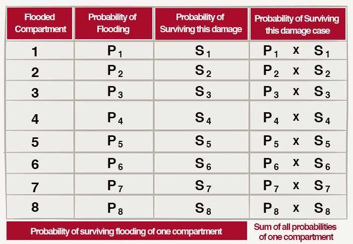 probability of one compartment flooding