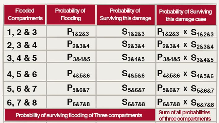probability of surviving three compartments