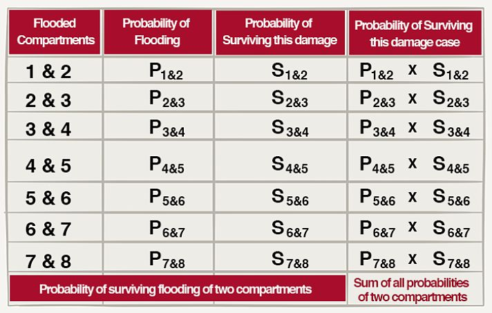 probability of surviving two compartments